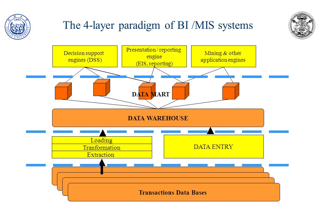 The 4-layer paradigm of BI /MIS systems