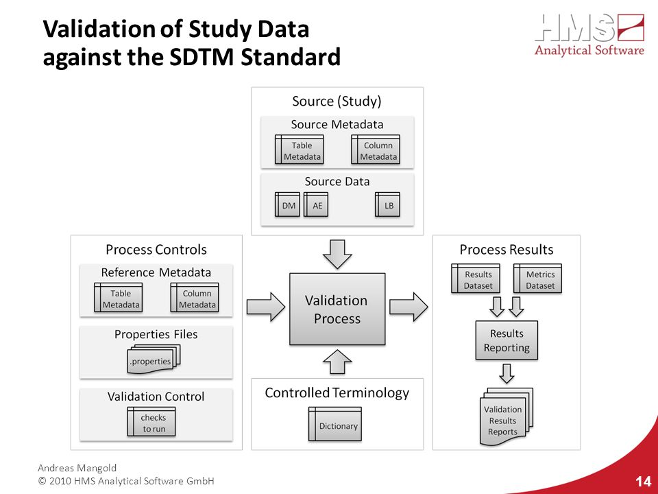 Validation of Study Data against the SDTM Standard