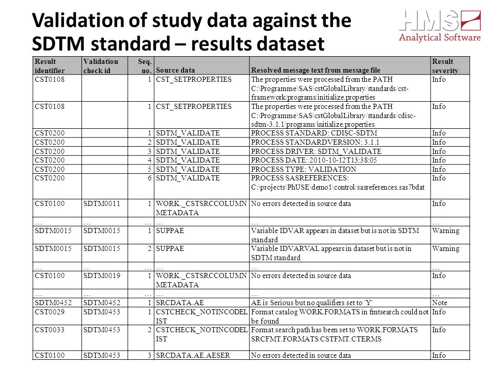 Validation of study data against the SDTM standard – results dataset