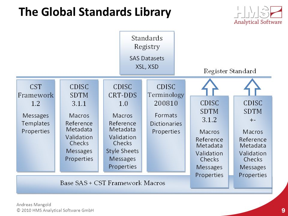The Global Standards Library