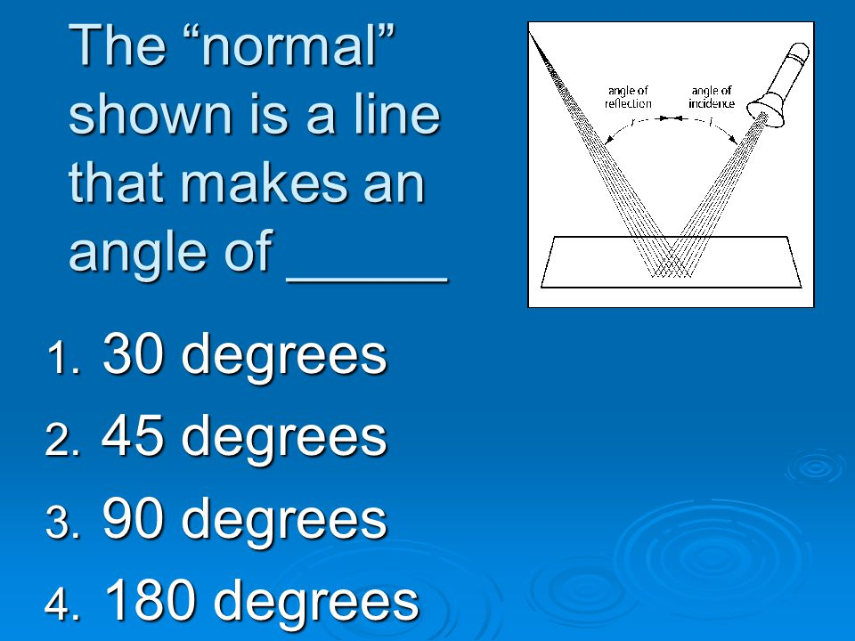 The normal shown is a line that makes an angle of _____