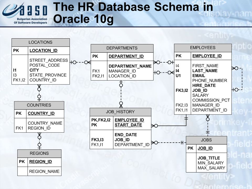 The HR Database Schema in Oracle 10g