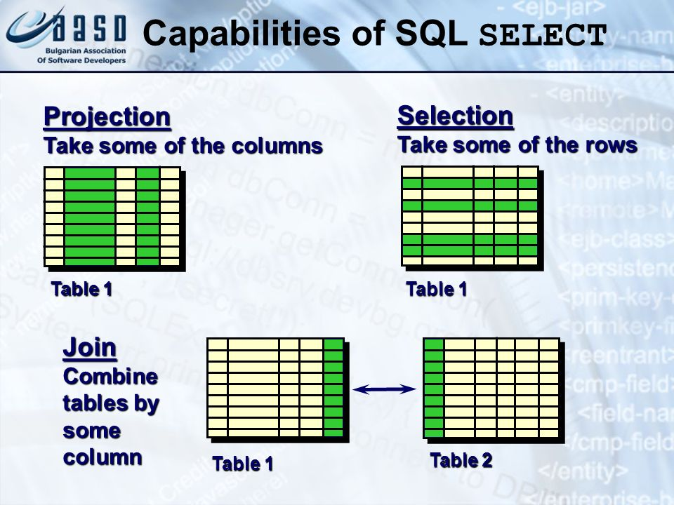 Capabilities of SQL SELECT