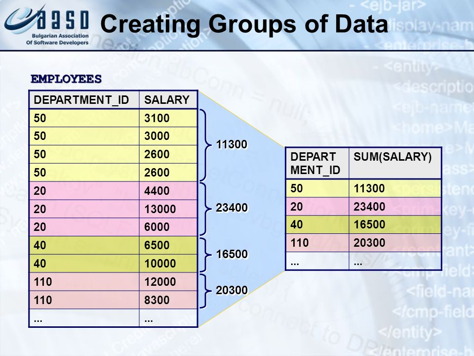 Creating Groups of Data
