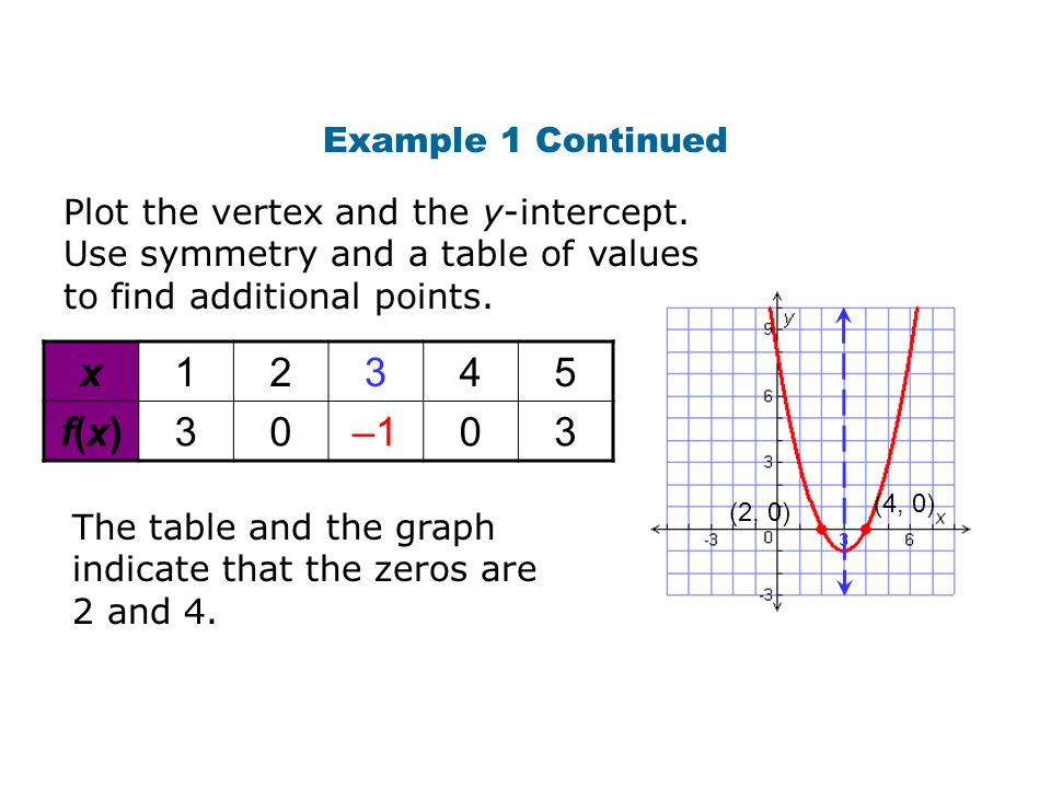 x 1 2 3 4 5 f(x) –1 Example 1 Continued