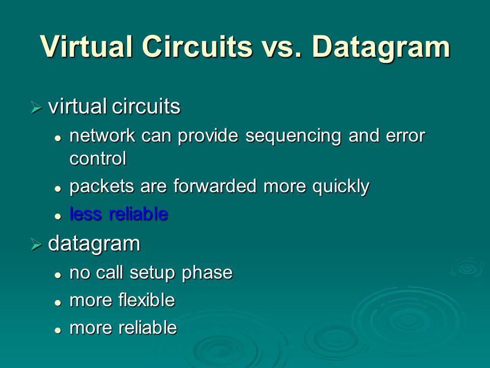 Virtual Circuits vs. Datagram