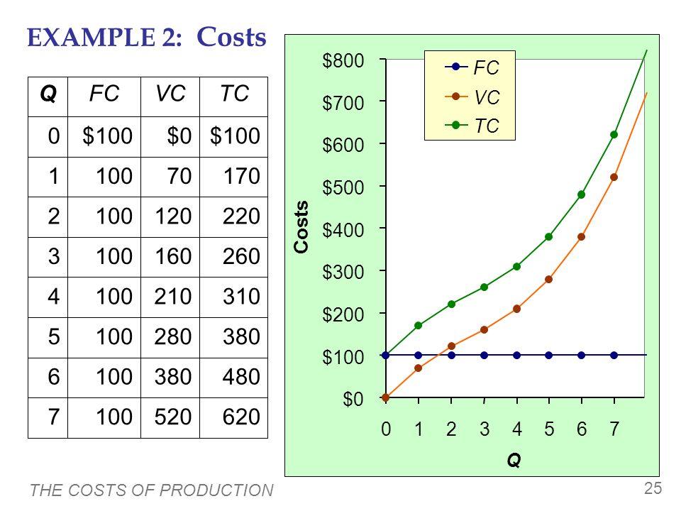 EXAMPLE 2: Costs Q FC VC TC 100 $100 520 380 280 210 160 120 70 $0 620