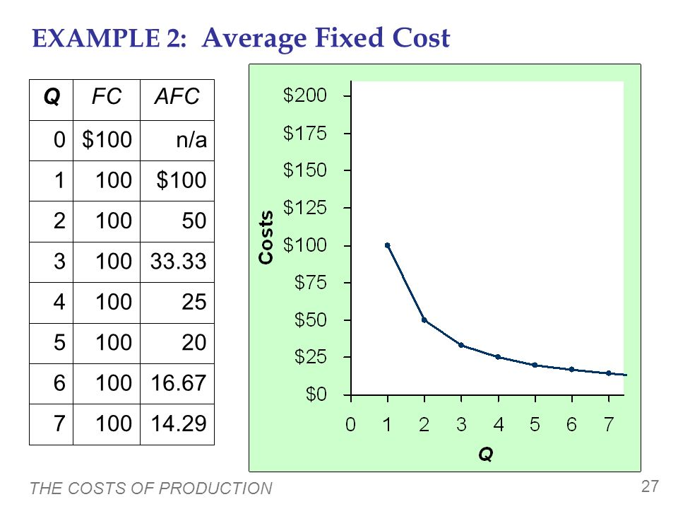 EXAMPLE 2: Average Fixed Cost