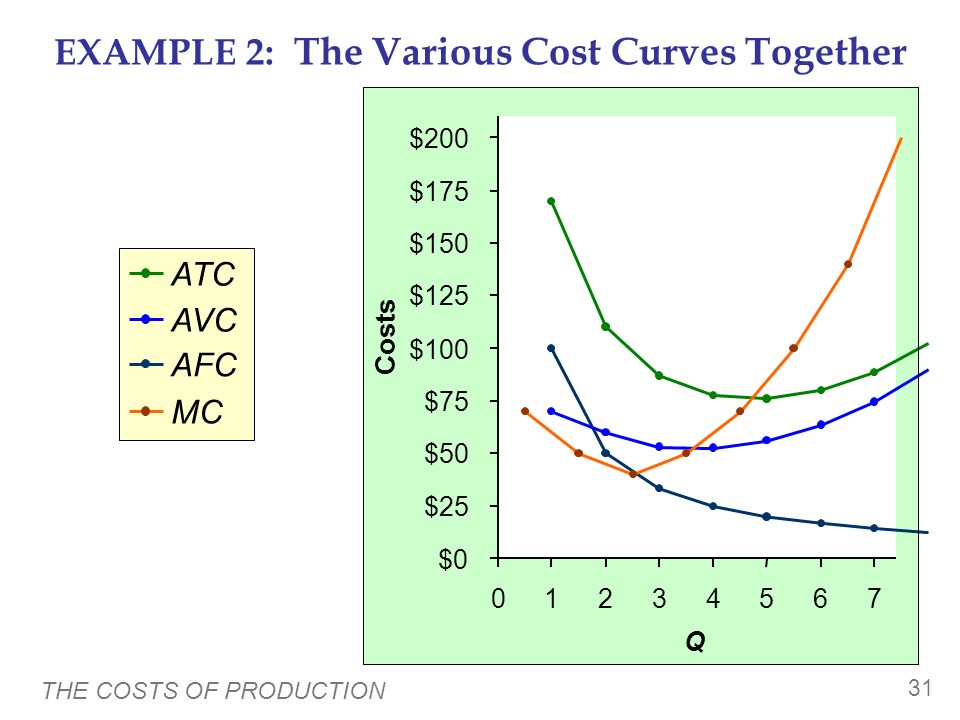 EXAMPLE 2: The Various Cost Curves Together