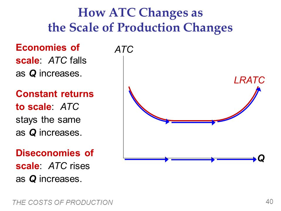 How ATC Changes as the Scale of Production Changes