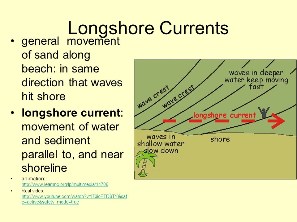 Longshore Currents general movement of sand along beach: in same direction that waves hit shore.