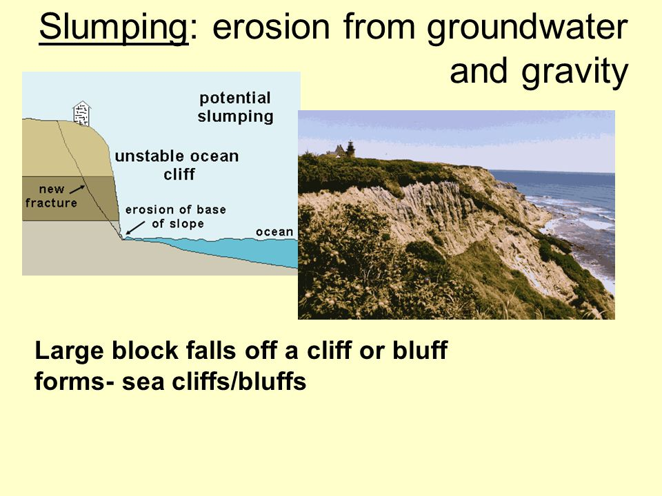 Slumping: erosion from groundwater and gravity