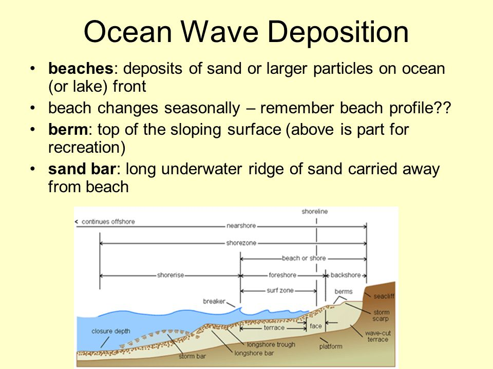 Ocean Wave Deposition beaches: deposits of sand or larger particles on ocean (or lake) front. beach changes seasonally – remember beach profile