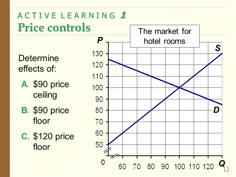 A C T I V E L E A R N I N G 1 Price controls