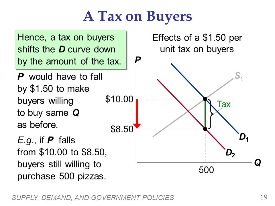 Effects of a $1.50 per unit tax on buyers