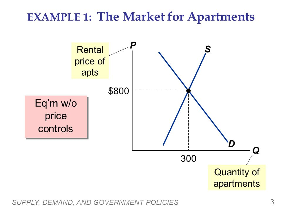 EXAMPLE 1: The Market for Apartments