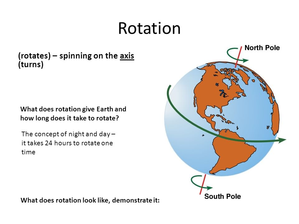 Rotation (rotates) – spinning on the axis (turns)
