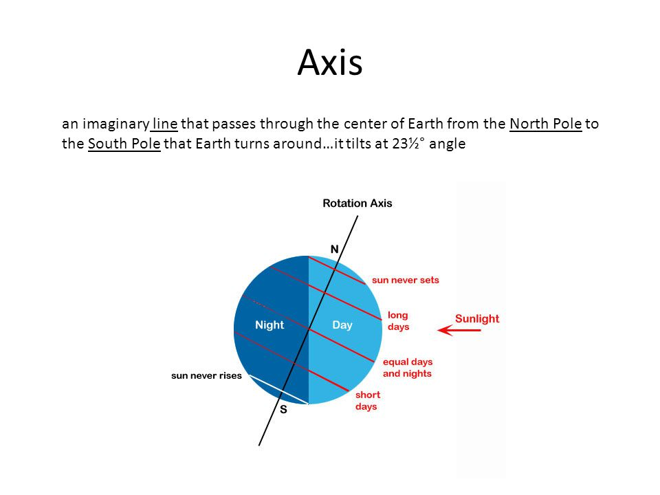 Axis an imaginary line that passes through the center of Earth from the North Pole to the South Pole that Earth turns around…it tilts at 23½° angle.