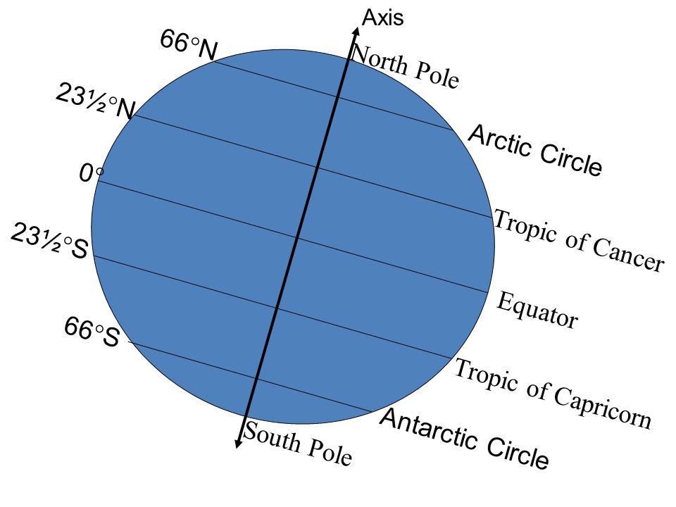 66N North Pole 23½N Arctic Circle 0 Tropic of Cancer 23½S Equator