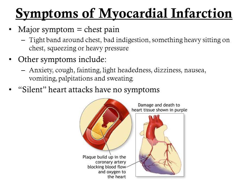 Symptoms of Myocardial Infarction