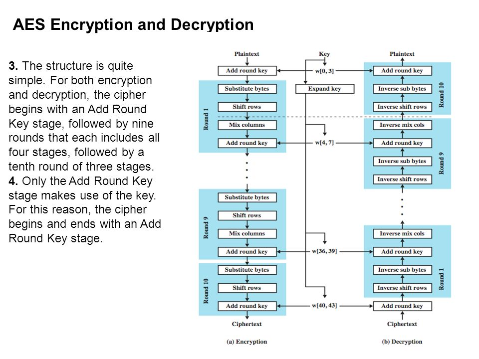 AES Encryption and Decryption