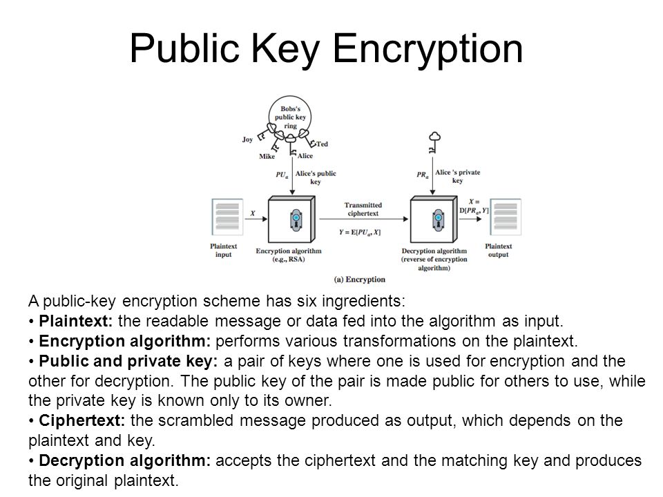 Public Key EncryptionA public-key encryption scheme has six ingredients: • Plaintext: the readable message or data fed into the algorithm as input.