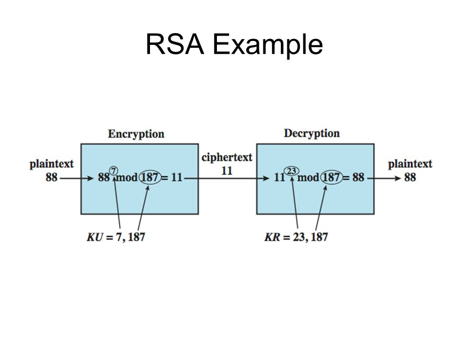 RSA ExampleAn example is shown in Stallings DCC8e Figure 21.11. For this example, the keys were generated as follows: