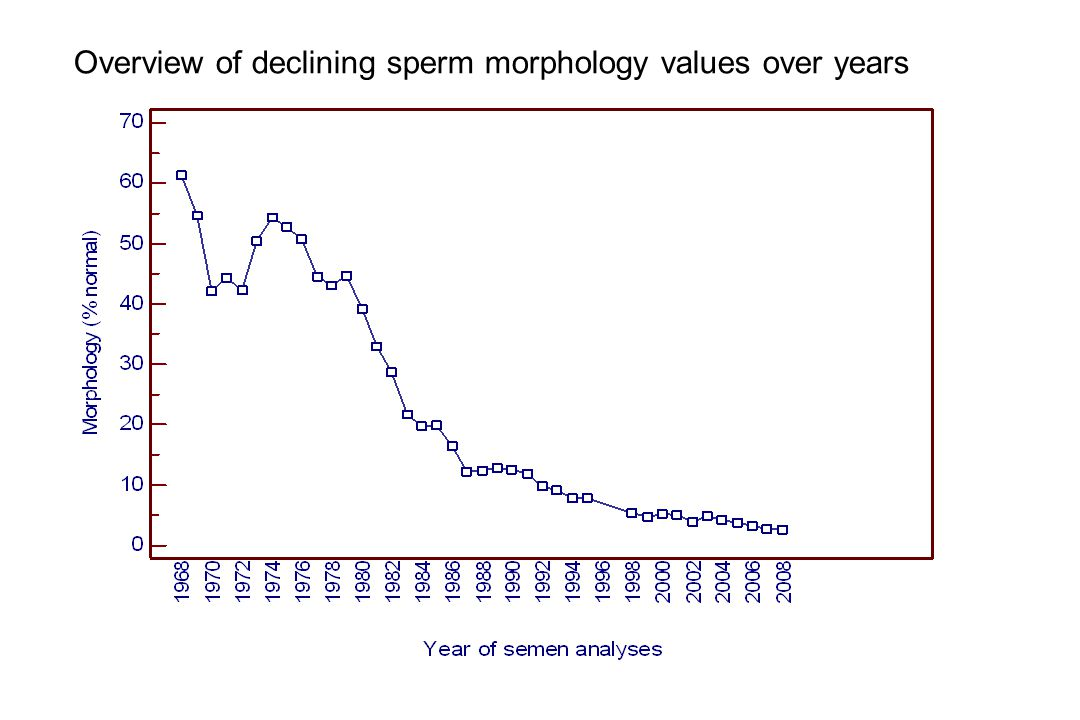 Overview of declining sperm morphology values over years