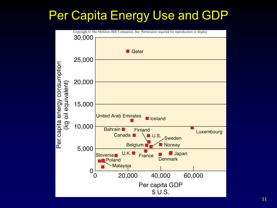 Per Capita Energy Use and GDP