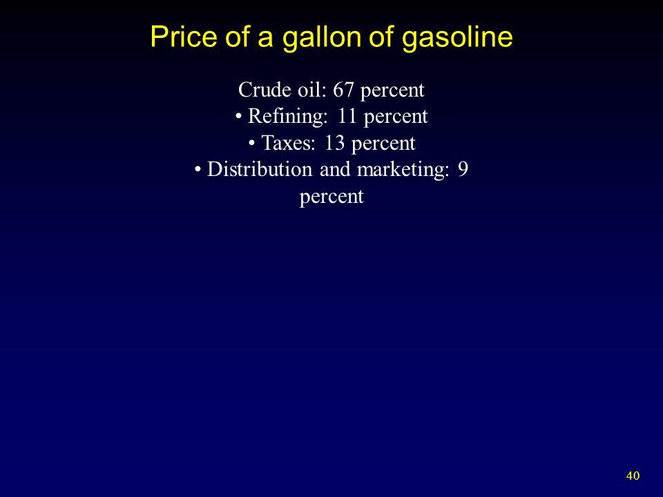 Price of a gallon of gasoline