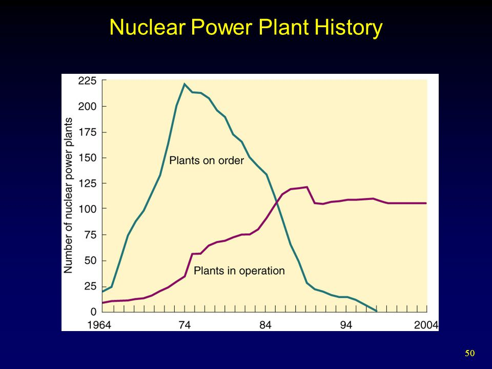Nuclear Power Plant History