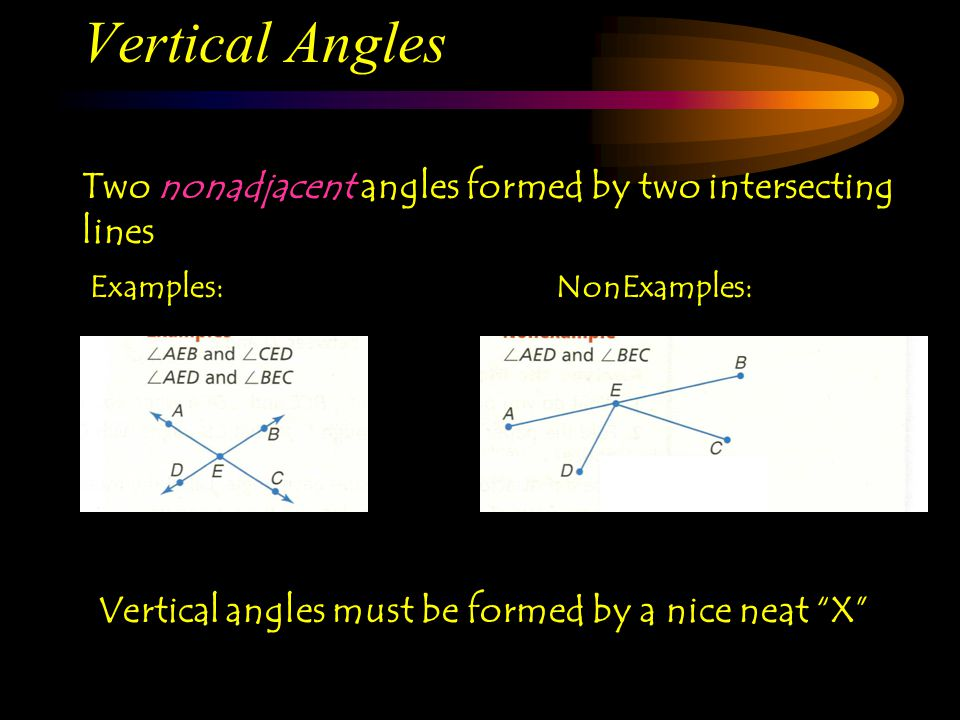 Vertical Angles Two nonadjacent angles formed by two intersecting lines. Examples: NonExamples: