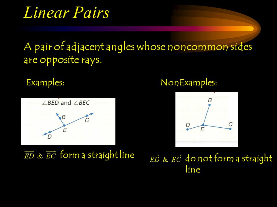 Linear Pairs A pair of adjacent angles whose noncommon sides are opposite rays. Examples: NonExamples: