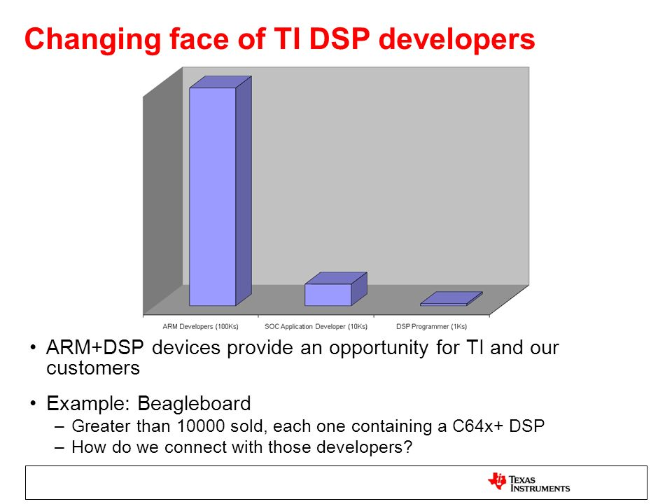 Changing face of TI DSP developers