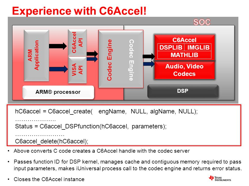 Experience with C6Accel!