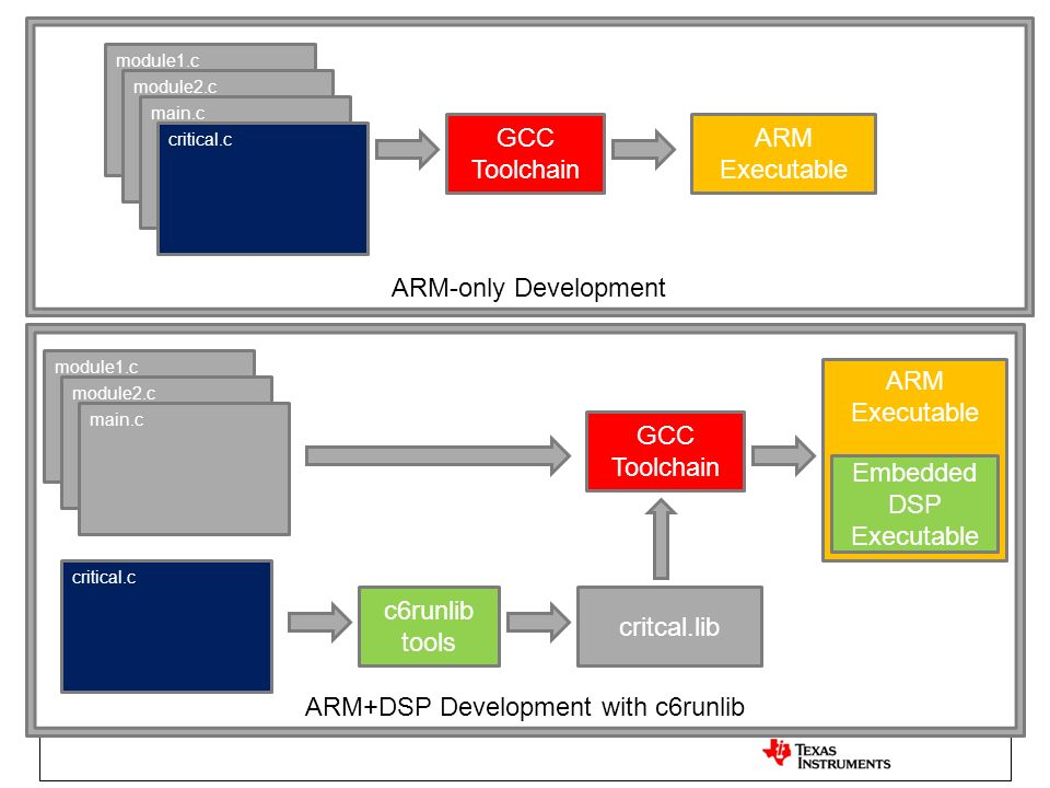 ARM+DSP Development with c6runlib ARM Executable