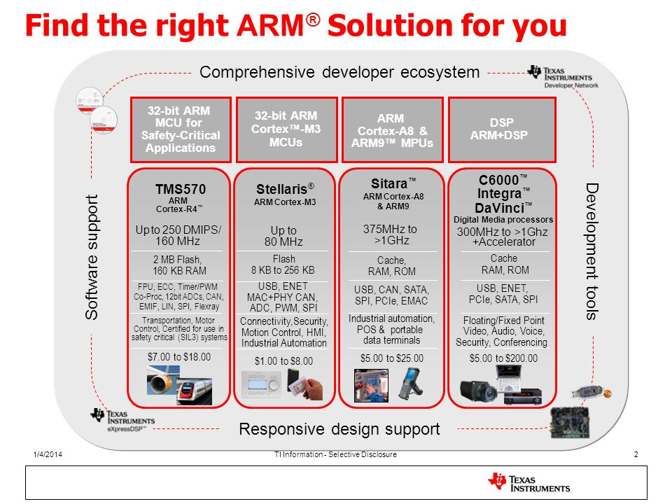 Find the right ARM® Solution for you