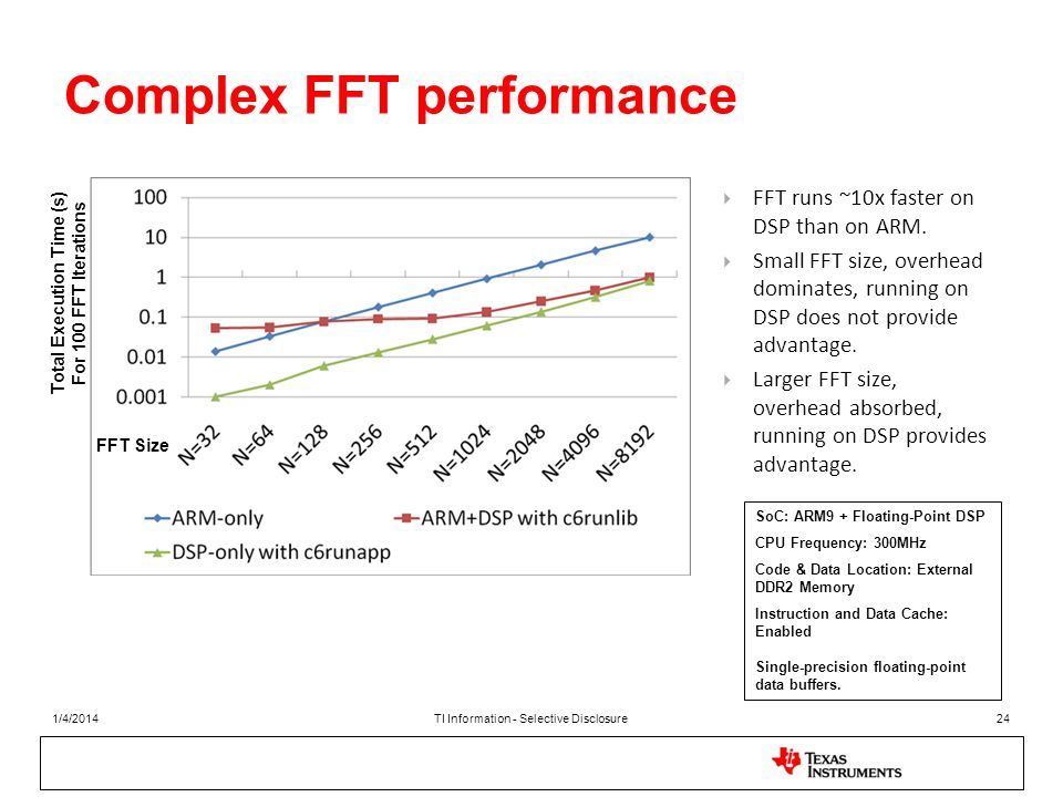 Complex FFT performance