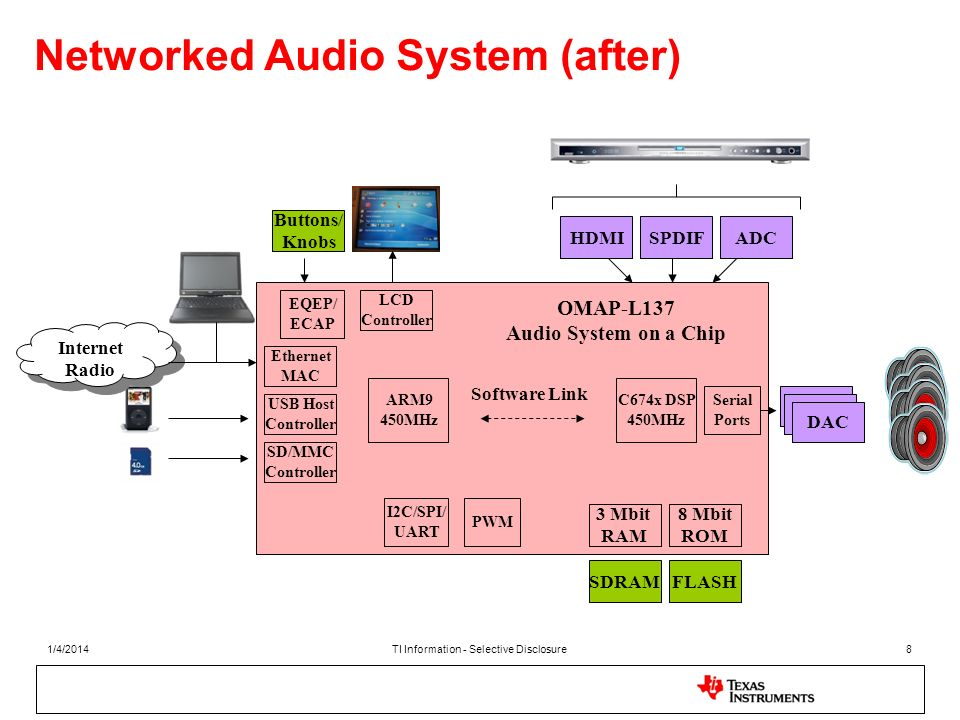 Networked Audio System (after)