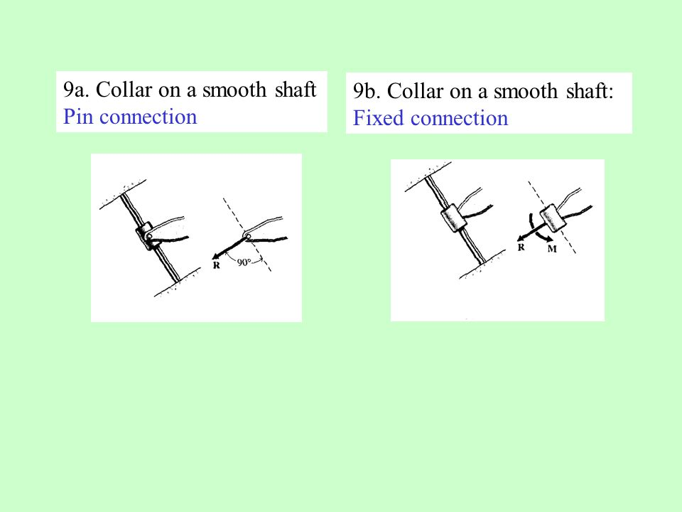 9a. Collar on a smooth shaft