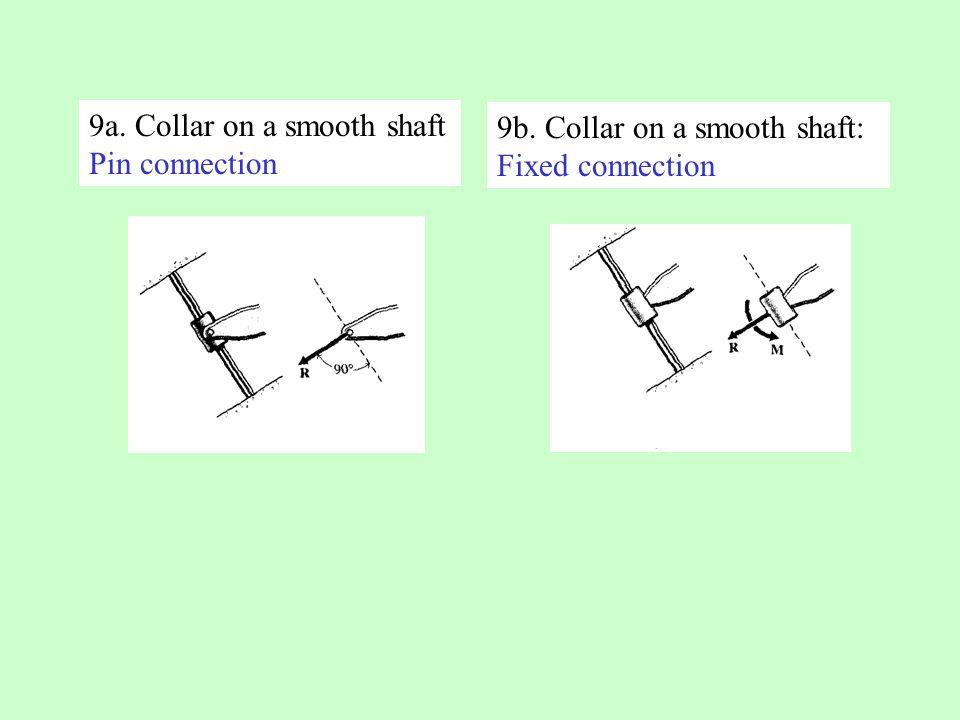 9a. Collar on a smooth shaft