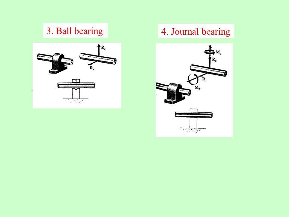 3. Ball bearing 4. Journal bearing
