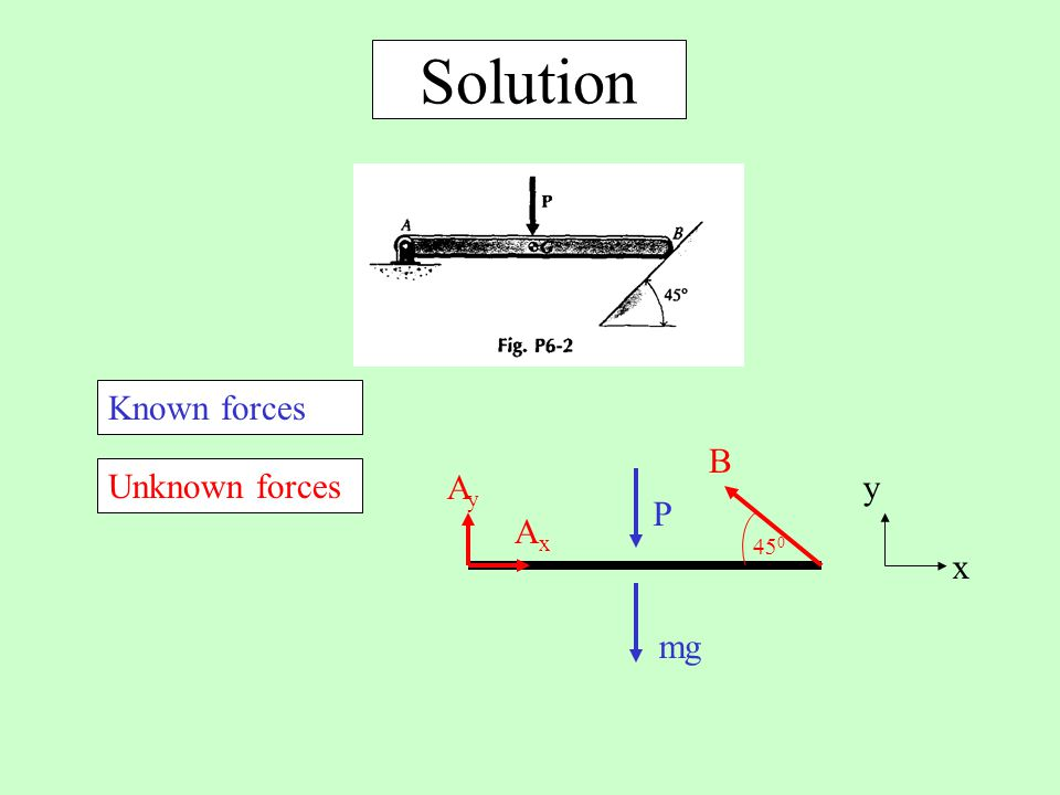 Solution Known forces P mg Unknown forces Ay Ax 450 B y x