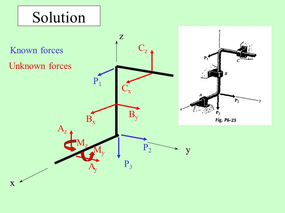 Solution x y z Cz Known forces Unknown forces P1 P2 P3 Cx Bx By Az Mz