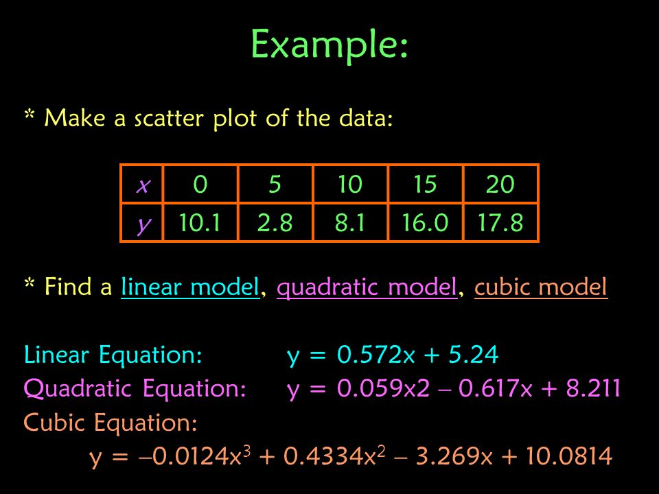 Example: * Make a scatter plot of the data: