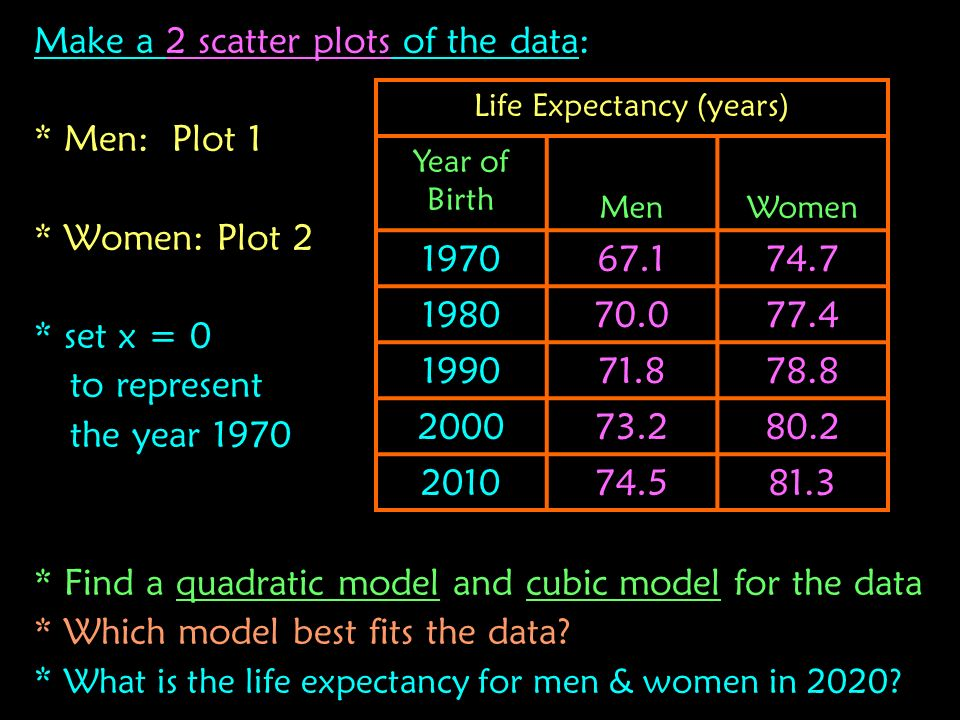 Life Expectancy (years)