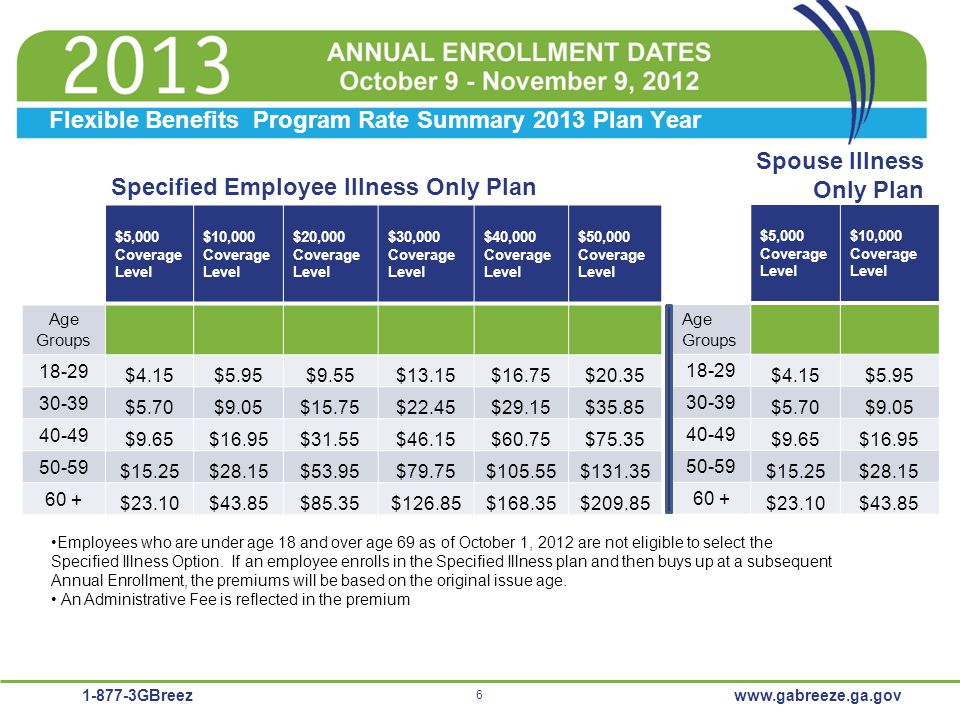 Flexible Benefits Program Rate Summary 2013 Plan Year