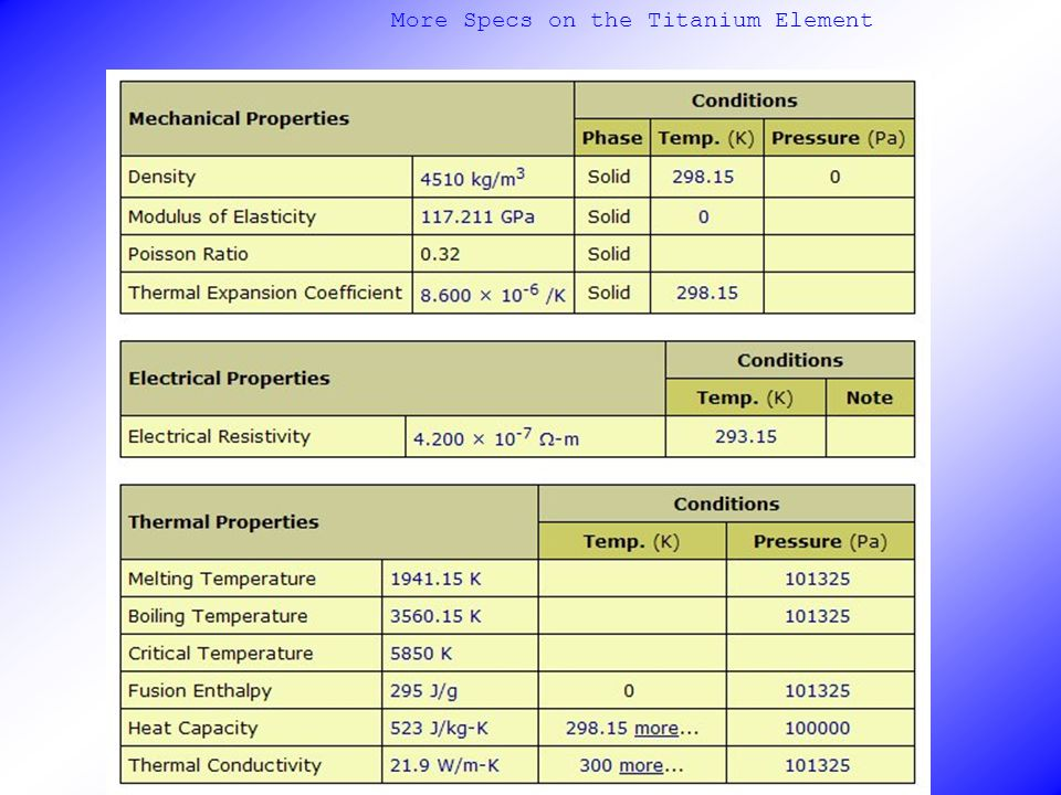 More Specs on the Titanium Element