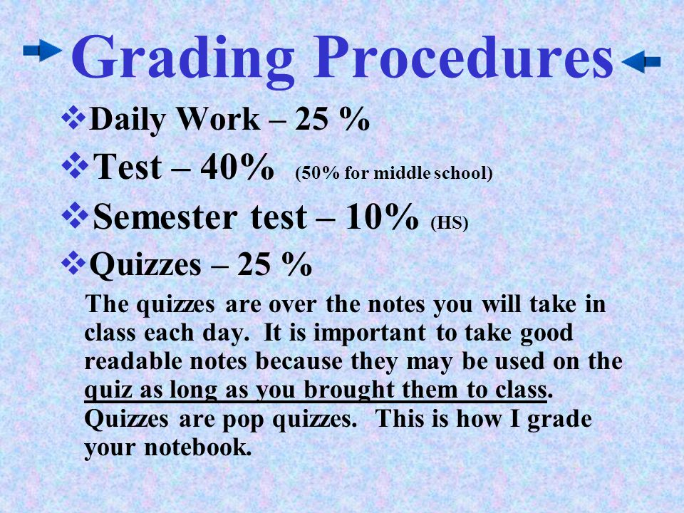 Grading Procedures Test – 40% (50% for middle school)