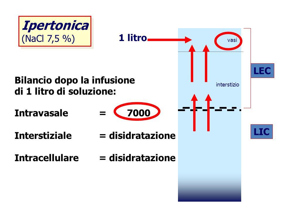 Ipertonica (NaCl 7,5 %) 1 litro LEC Bilancio dopo la infusione